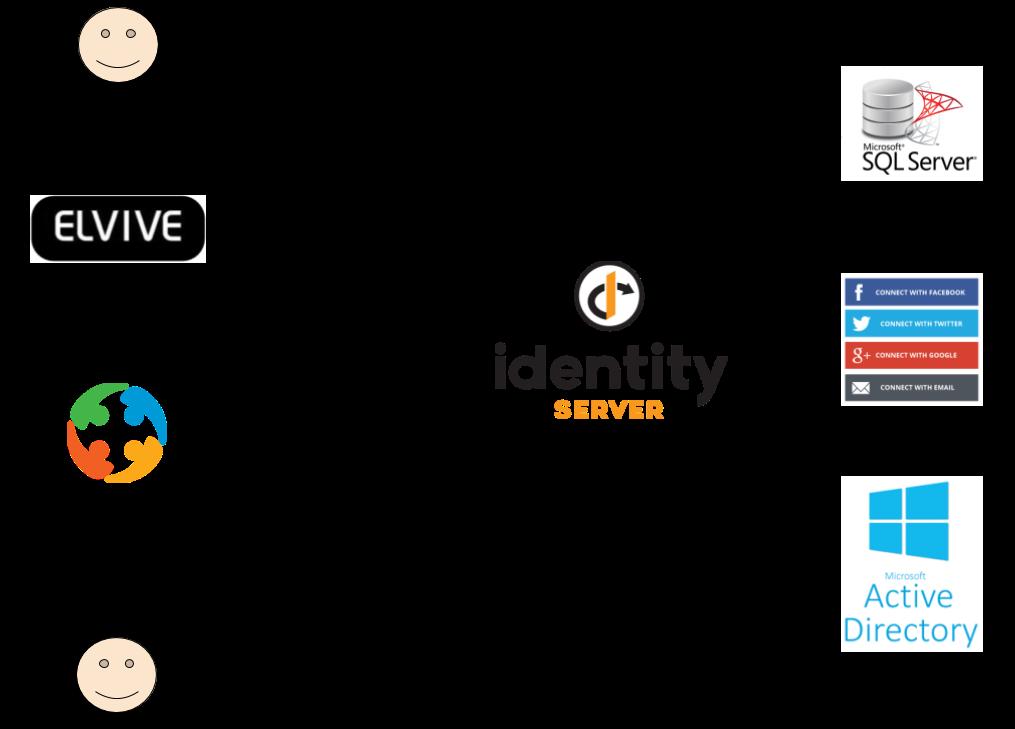 Blog: Identity server